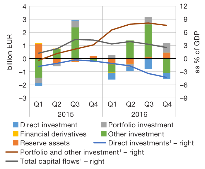 Esb international investments and capital flows das investment mediadaten 2021 movies