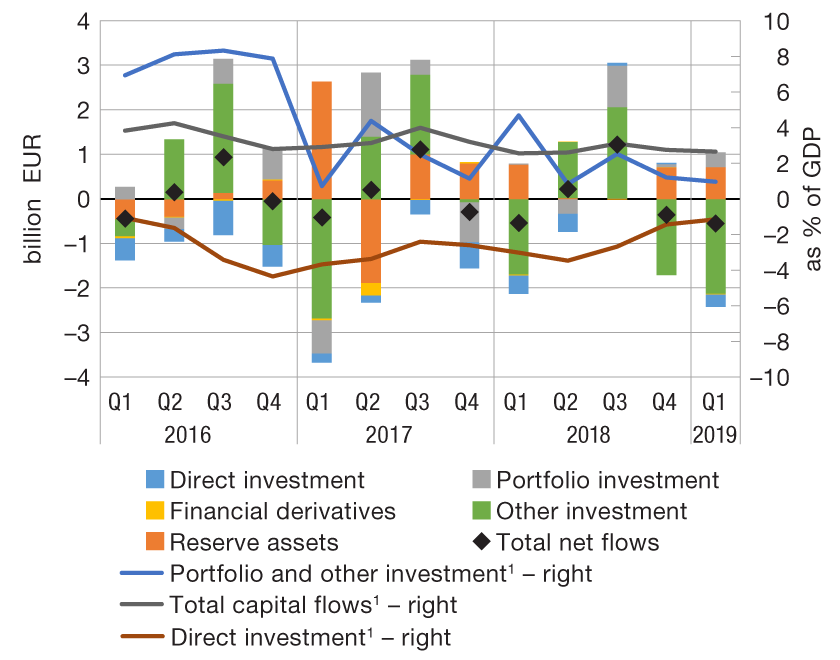 Esb international investments and capital flows groupements forestiers amundi alternative investments