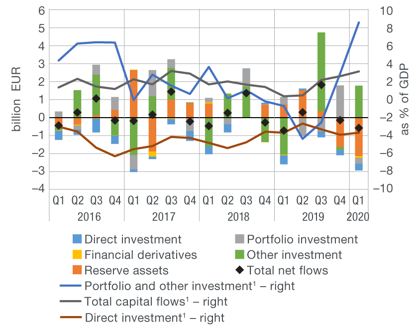 Esb international investments and capital flows kaskus masterforex-v